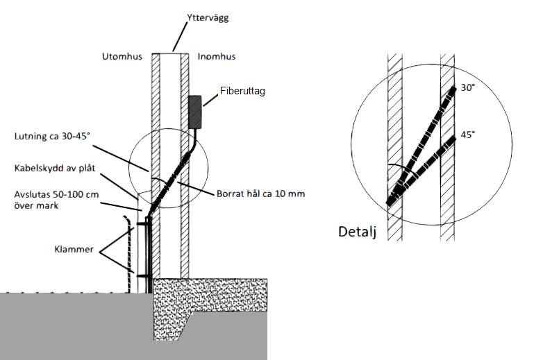 dra antennkabel genom vägg